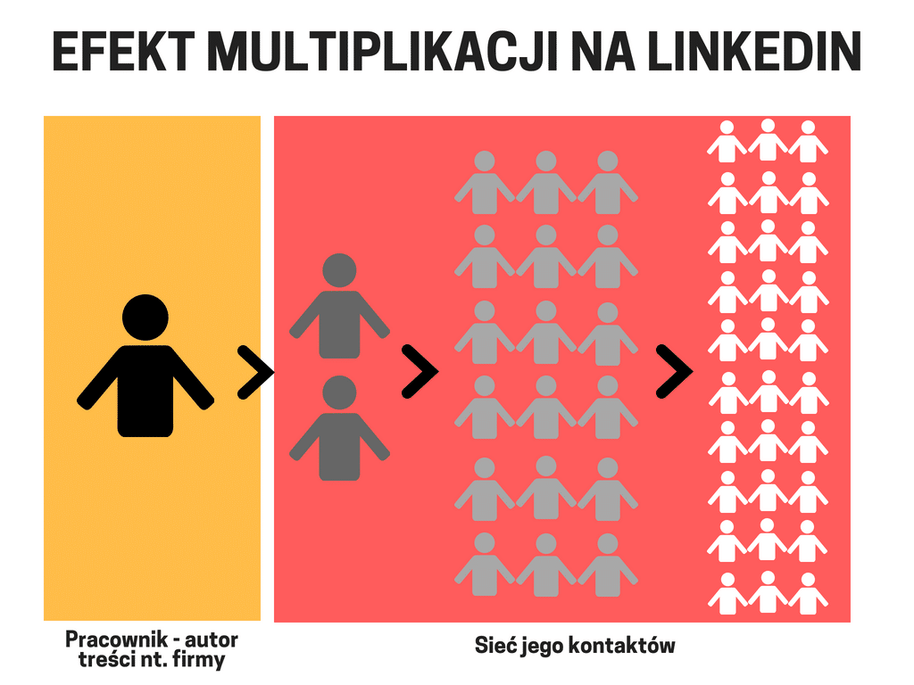 Efekt multipkikacji na Linkedin