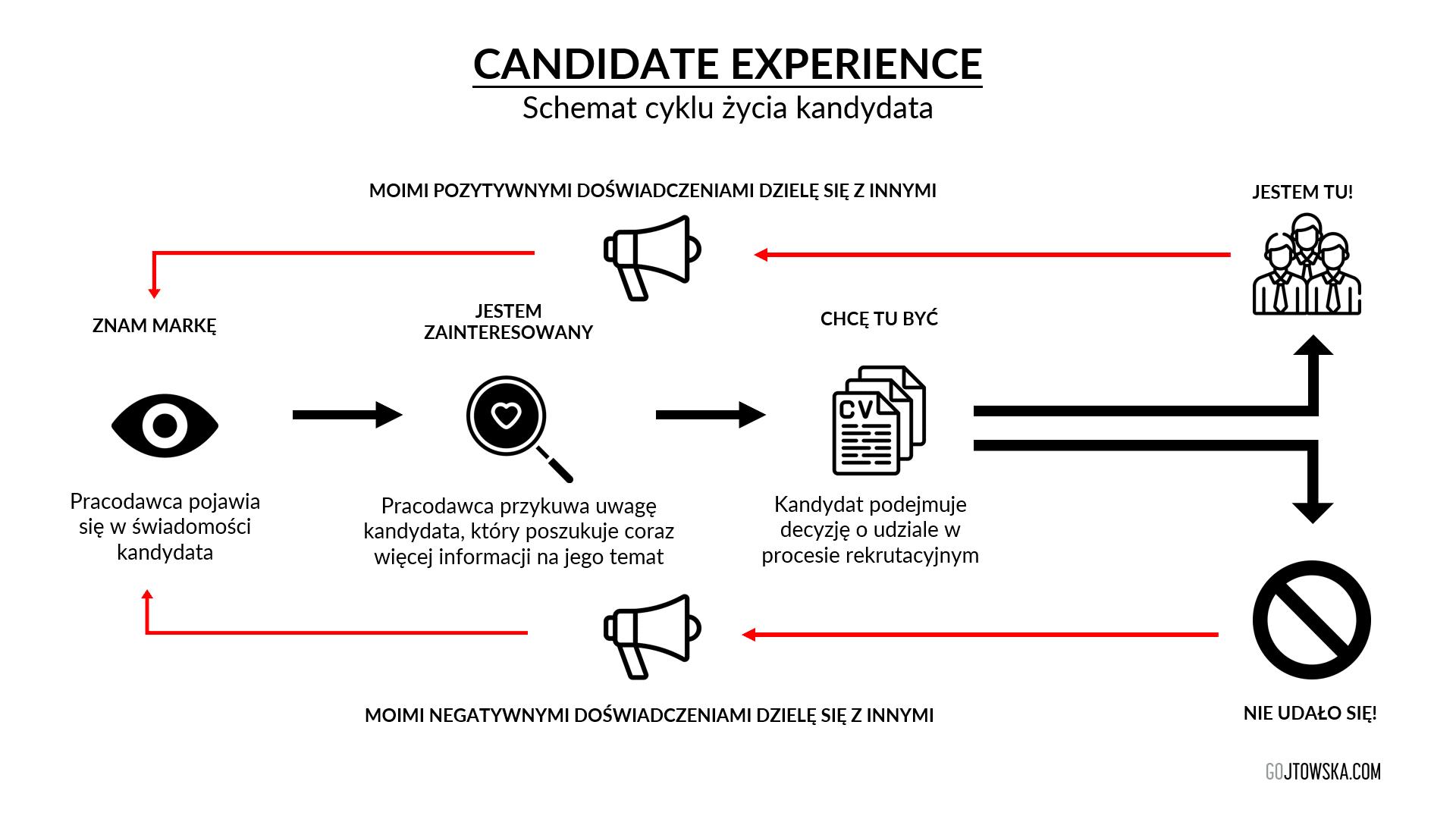 Candidate experience. Schemat cyklu życia kandydata